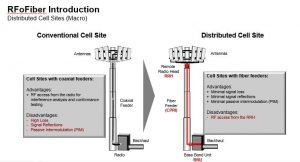 cell-site-architecture